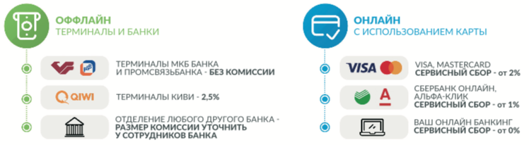 Как оплатить кредит в ао кредит европа банк через сбербанк онлайн